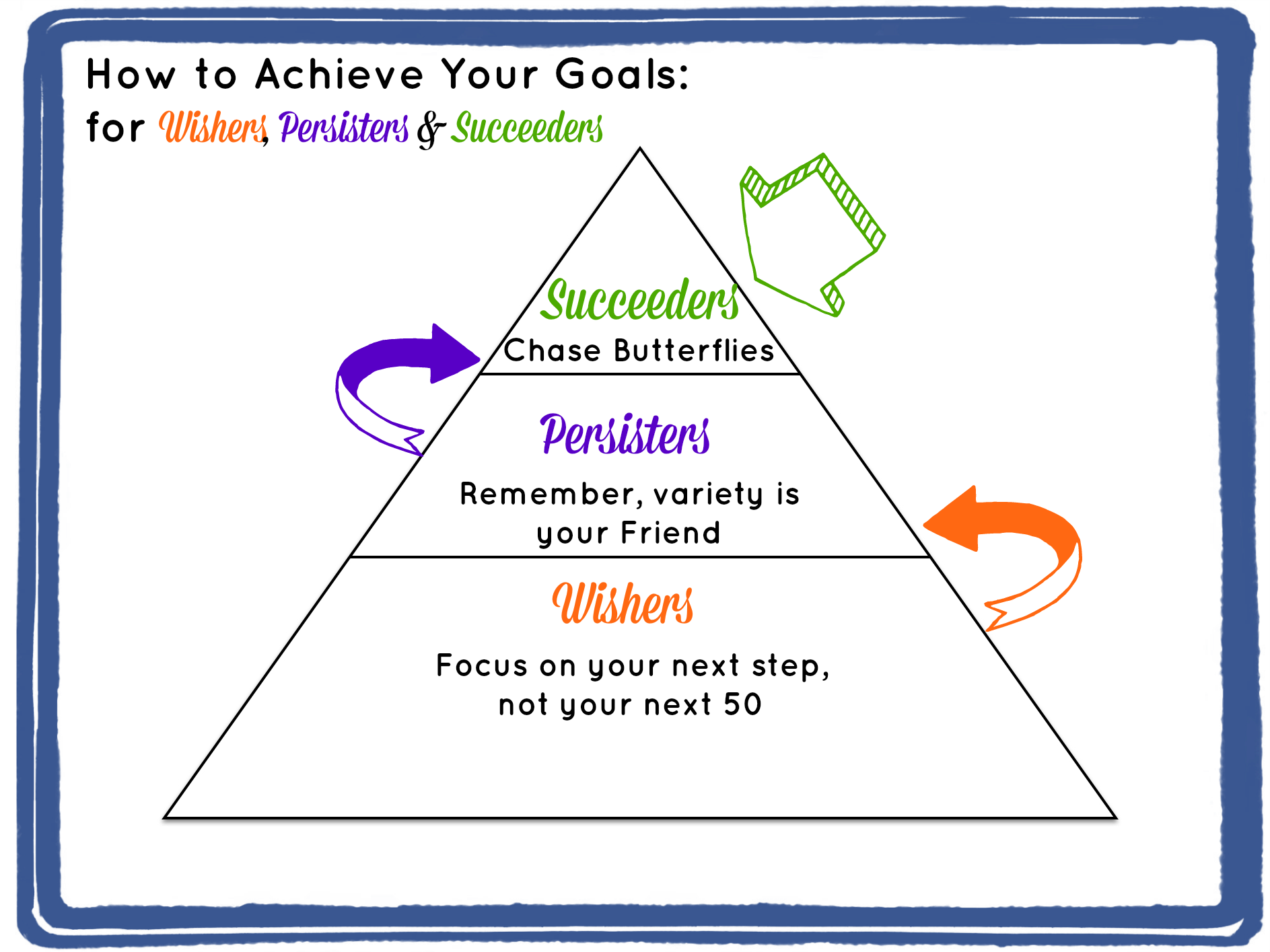 How to achieve your goals 20